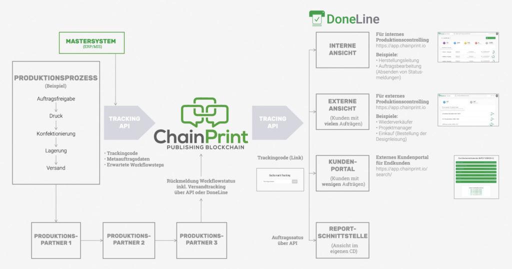 Chaint Print Vernetzung Grafik